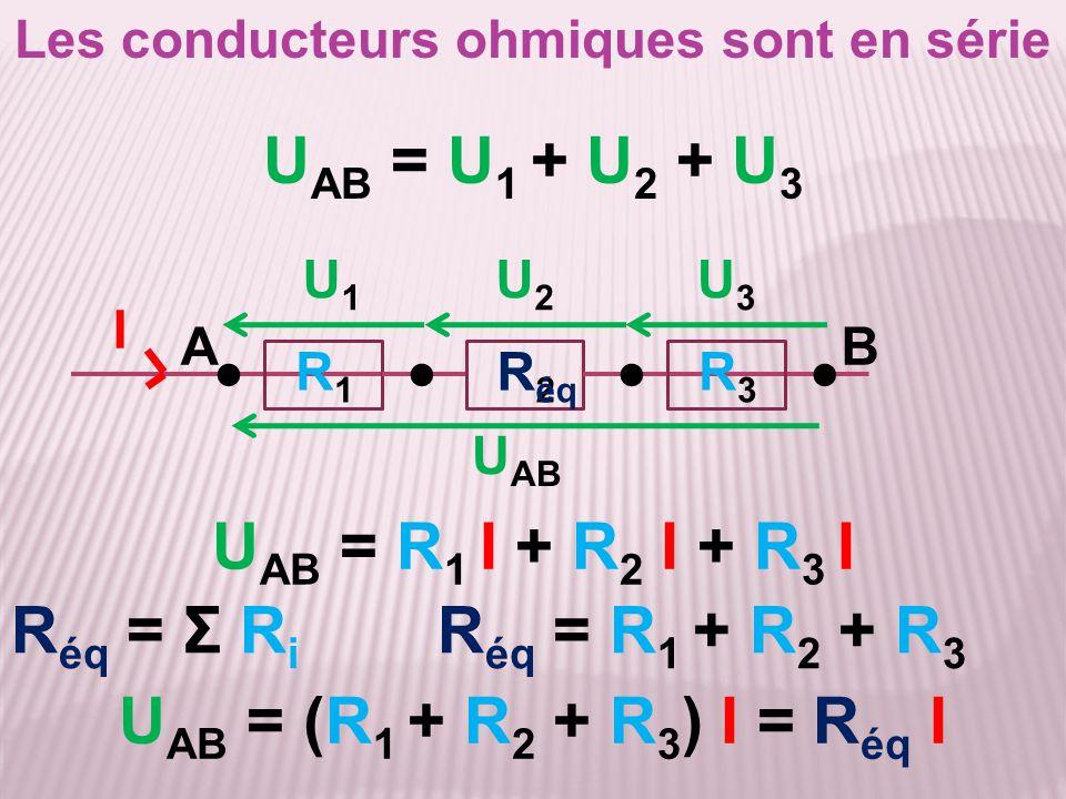 Les conducteurs ohmiques sont en série R éq = Σ R i R éq = R 1 + R 2 + R 3 ●●●●R1R1 R2R2 R3R3 U AB = (R 1 + R 2 + R 3 ) I = R éq I U1U1 U2U2 U3U3 U AB