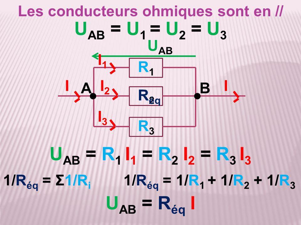 Les conducteurs ohmiques sont en // 1/R éq = Σ1/R i 1/R éq = 1/R 1 + 1/R 2 + 1/R 3 U AB = R éq I U AB U AB = R 1 I 1 = R 2 I 2 = R 3 I 3 U AB = U 1 =