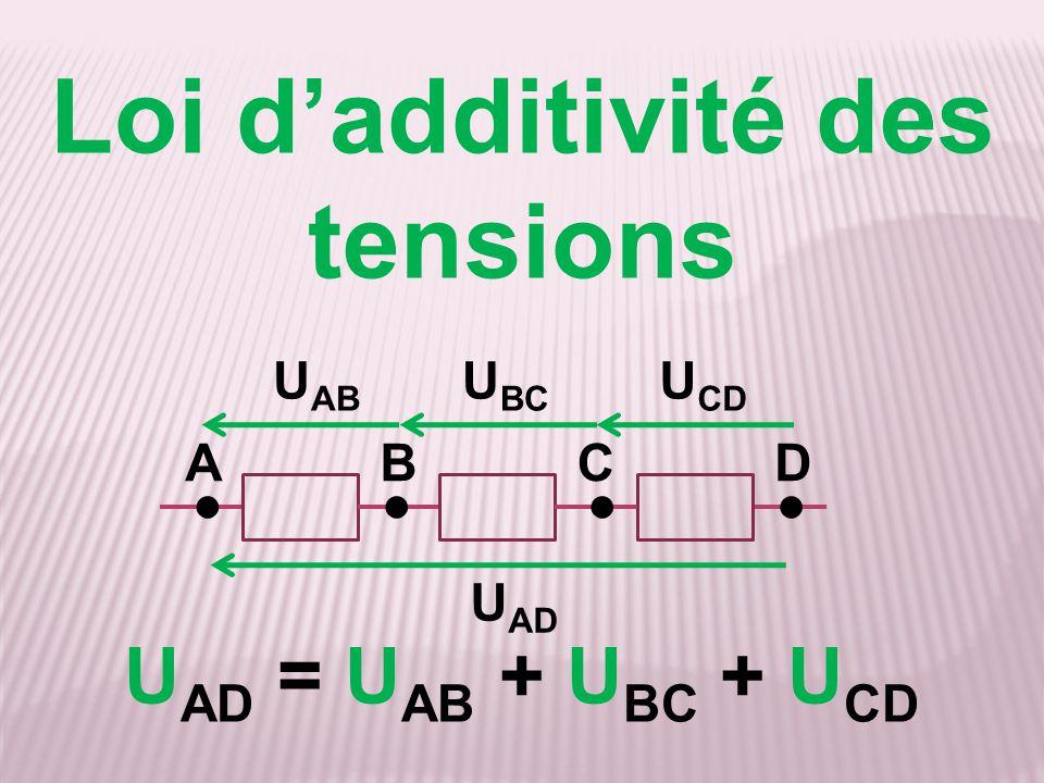 Loi d'additivité des tensions U AD = U AB + U BC + U CD AB ●●●● CD U AD U AB U BC U CD