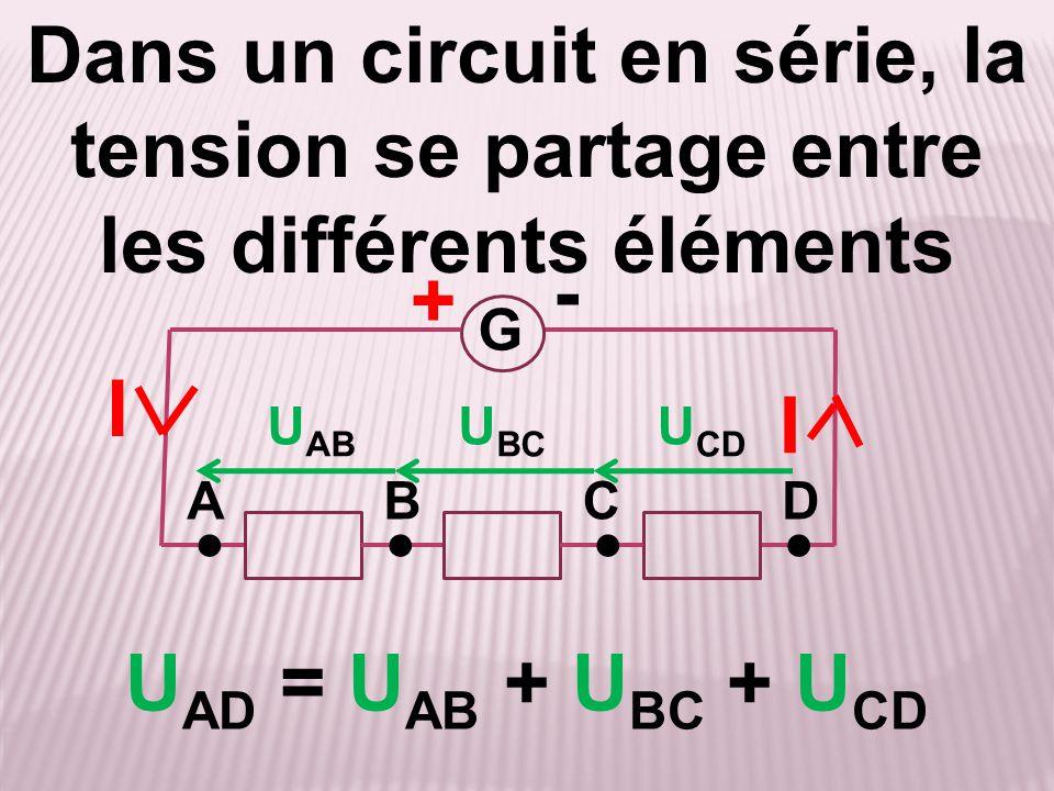 + G U AD = U AB + U BC + U CD I A - B Dans un circuit en série, la tension se partage entre les différents éléments ●●●● CD I U AB U BC U CD