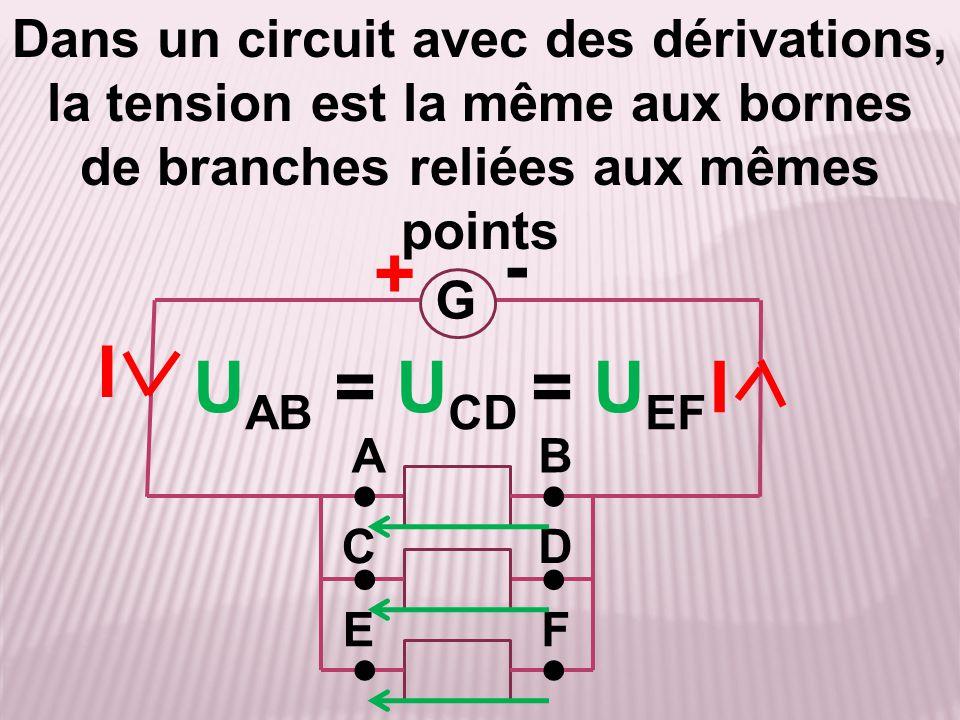 + G I A - B Dans un circuit avec des dérivations, la tension est la même aux bornes de branches reliées aux mêmes points ● ●● CD I ● ●● EF U AB = U CD
