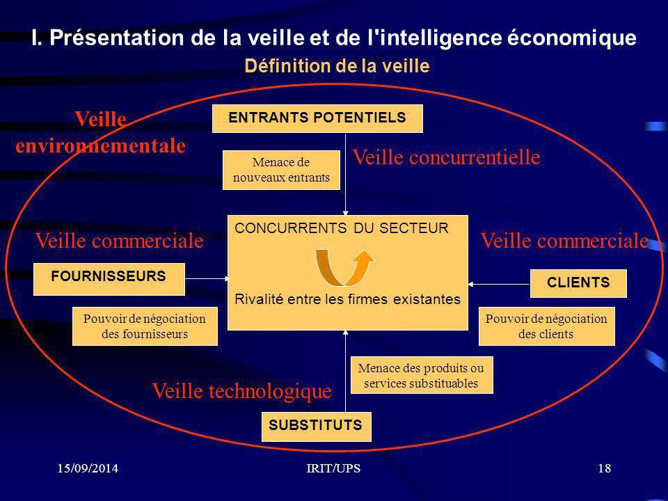 15/09/2014IRIT/UPS18 I. Présentation de la veille et de l'intelligence économique Définition de la veille ENTRANTS POTENTIELS FOURNISSEURS SUBSTITUTS