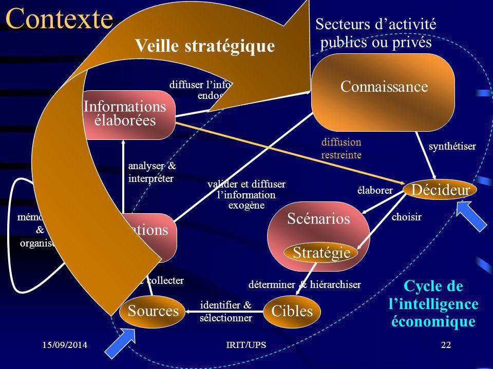 15/09/2014IRIT/UPS22 Cycle de l'intelligence économique Scénarios élaborer Stratégie choisir Cibles déterminer & hiérarchiser Sources identifier & sél