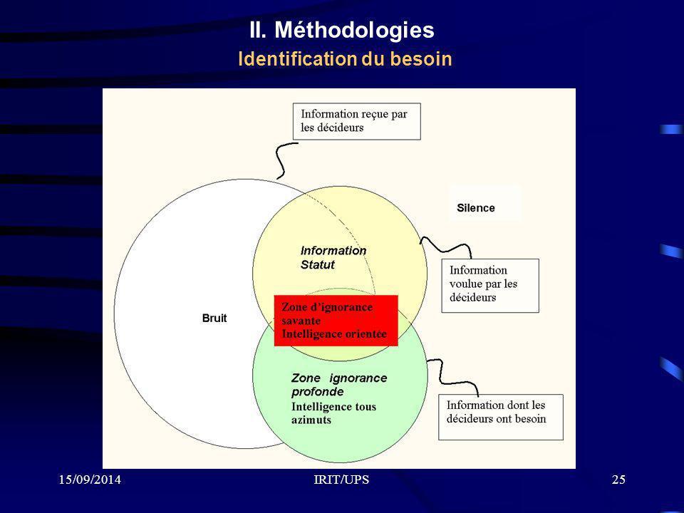 15/09/2014IRIT/UPS25 II. Méthodologies Identification du besoin