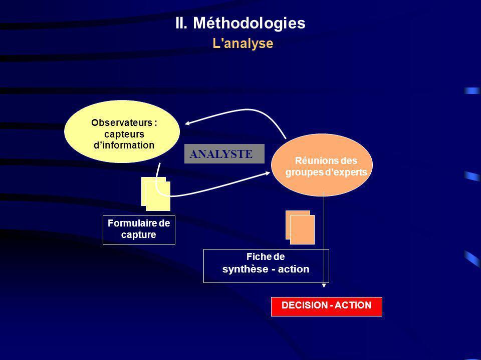 II. Méthodologies L'analyse Réunions des groupes d'experts Fiche de synthèse - action DECISION - ACTION Observateurs : capteurs d'information Formulai