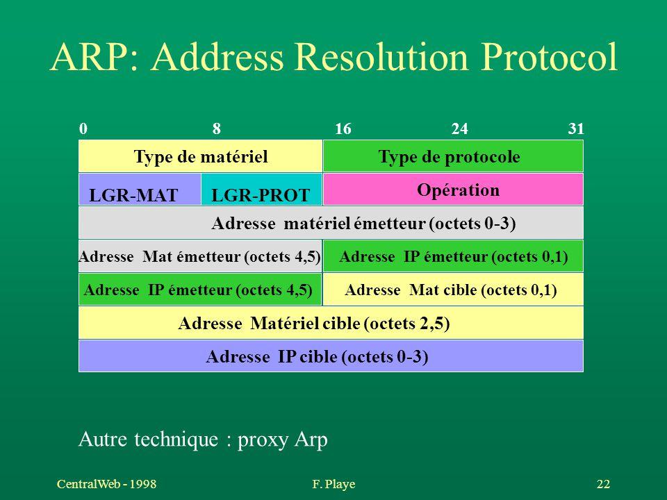 CentralWeb - 1998F. Playe 22 ARP: Address Resolution Protocol 02481631 Type de matérielType de protocole LGR-MATLGR-PROT Opération Adresse matériel ém