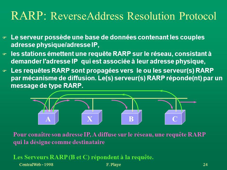 CentralWeb - 1998F. Playe 24 RARP: ReverseAddress Resolution Protocol F Le serveur possède une base de données contenant les couples adresse physique/
