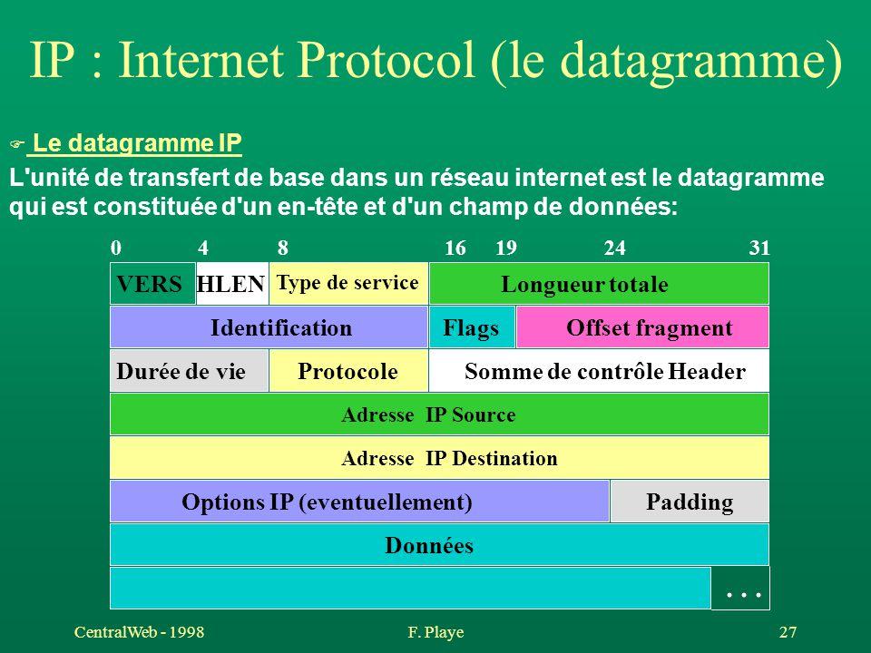 CentralWeb - 1998F. Playe 27 IP : Internet Protocol (le datagramme) F Le datagramme IP L'unité de transfert de base dans un réseau internet est le dat