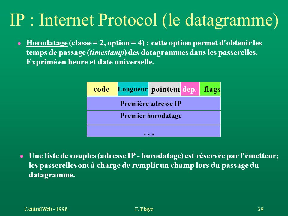 CentralWeb - 1998F. Playe 39 IP : Internet Protocol (le datagramme) l Horodatage (classe = 2, option = 4) : cette option permet d'obtenir les temps de