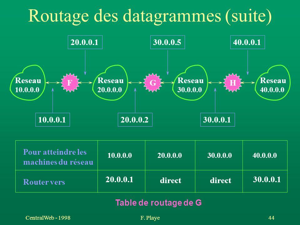 CentralWeb - 1998F. Playe 44 Routage des datagrammes (suite) F Reseau 10.0.0.0 G Reseau 20.0.0.0 H Reseau 30.0.0.0 Reseau 40.0.0.0 10.0.0.120.0.0.230.
