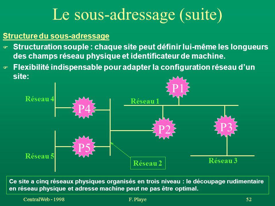 CentralWeb - 1998F. Playe 52 Le sous-adressage (suite) Structure du sous-adressage F Structuration souple : chaque site peut définir lui-même les long