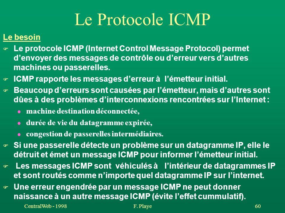 CentralWeb - 1998F. Playe 60 Le Protocole ICMP Le besoin F Le protocole ICMP (Internet Control Message Protocol) permet d'envoyer des messages de cont