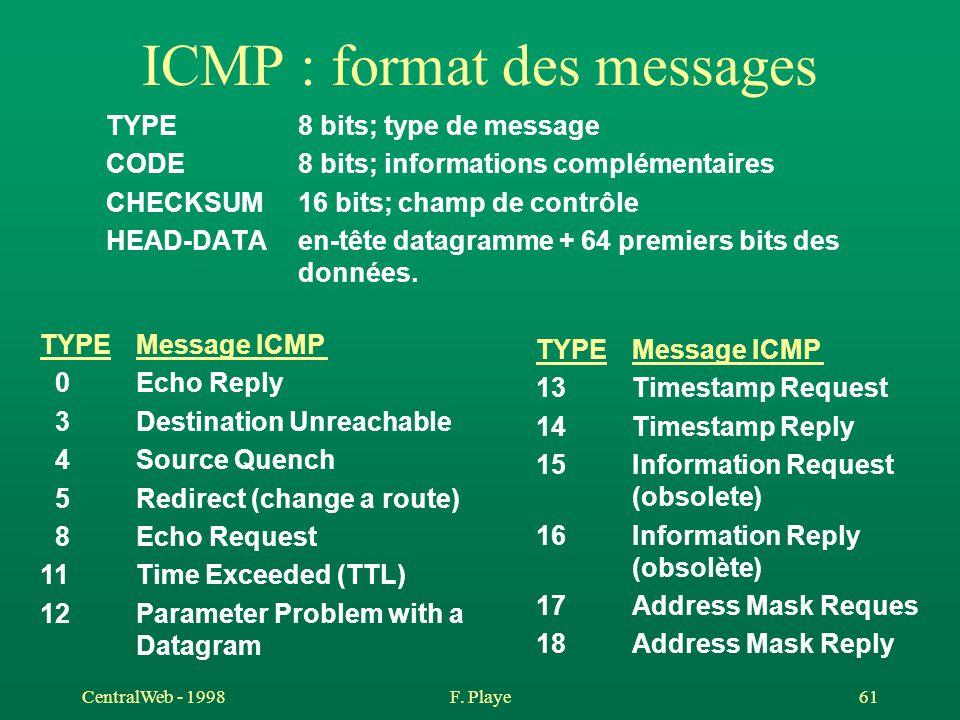 CentralWeb - 1998F. Playe 61 ICMP : format des messages TYPE8 bits; type de message CODE8 bits; informations complémentaires CHECKSUM16 bits; champ de