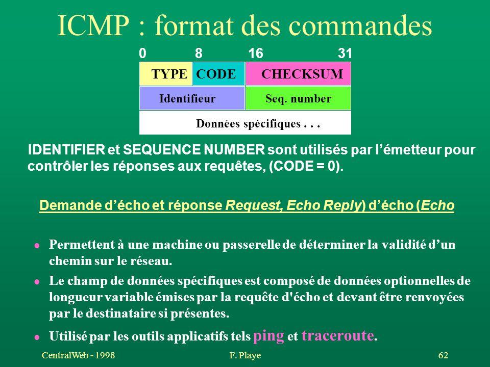 CentralWeb - 1998F. Playe 62 ICMP : format des commandes IDENTIFIER et SEQUENCE NUMBER sont utilisés par l'émetteur pour contrôler les réponses aux re