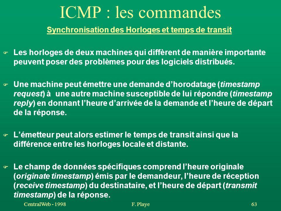 CentralWeb - 1998F. Playe 63 ICMP : les commandes Synchronisation des Horloges et temps de transit F Les horloges de deux machines qui diffèrent de ma