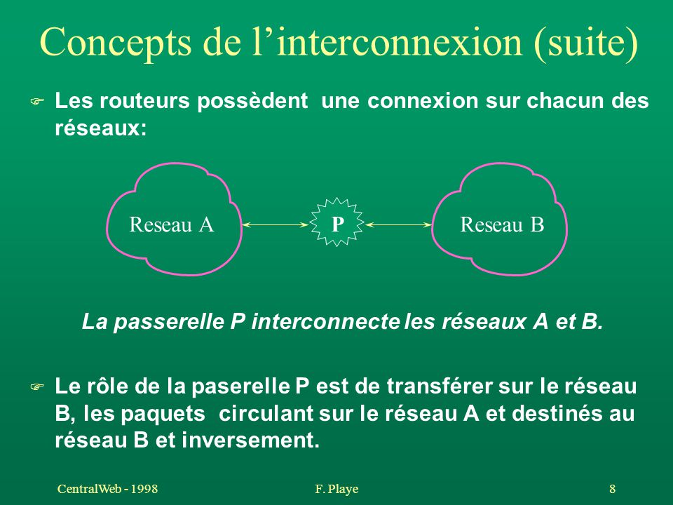 CentralWeb - 1998F. Playe 8 Concepts de l'interconnexion (suite) F Les routeurs possèdent une connexion sur chacun des réseaux: La passerelle P interc