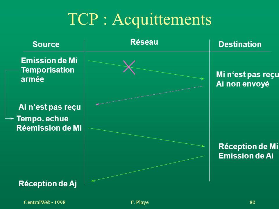 CentralWeb - 1998F. Playe 80 TCP : Acquittements Source Réseau Destination Emission de Mi Temporisation armée Mi n'est pas reçu Ai non envoyé Ai n'est