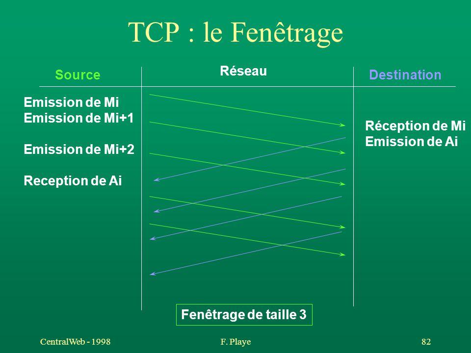 CentralWeb - 1998F. Playe 82 TCP : le Fenêtrage Source Réseau Destination Emission de Mi Emission de Mi+1 Réception de Mi Emission de Ai Reception de