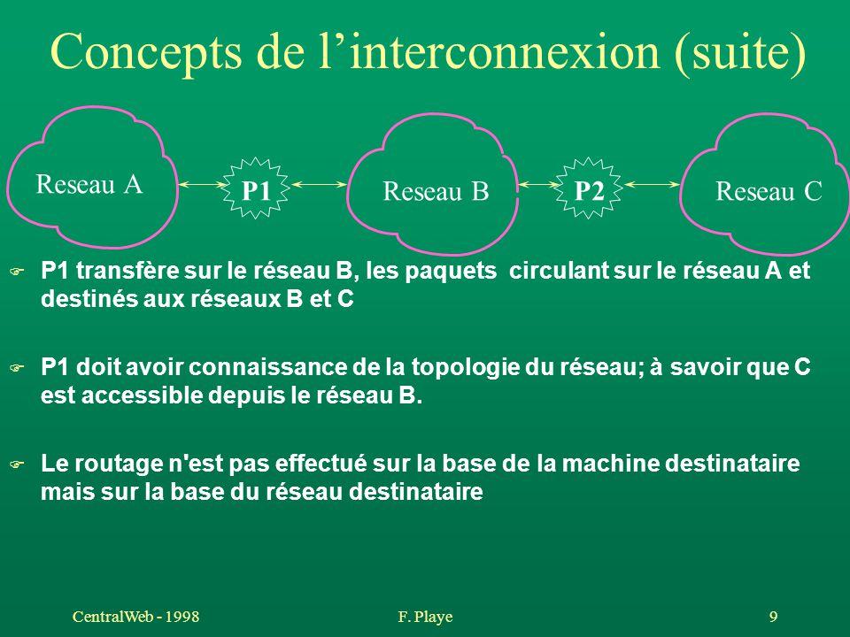 CentralWeb - 1998F. Playe 9 Concepts de l'interconnexion (suite) F P1 transfère sur le réseau B, les paquets circulant sur le réseau A et destinés aux
