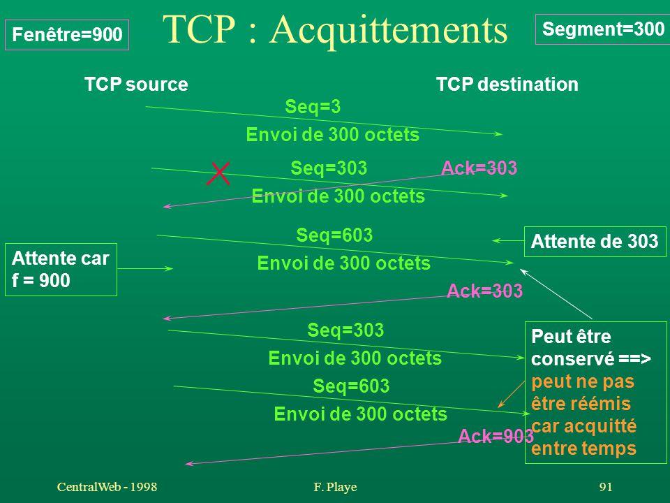 CentralWeb - 1998F. Playe 91 TCP : Acquittements TCP sourceTCP destination Seq=3 Envoi de 300 octets Seq=303 Envoi de 300 octets Ack=303 Seq=603 Envoi