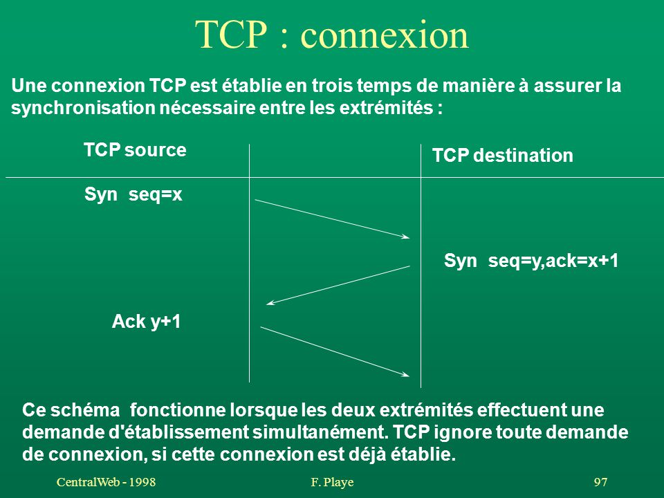 CentralWeb - 1998F. Playe 97 TCP : connexion TCP source TCP destination Syn seq=x Syn seq=y,ack=x+1 Ack y+1 Une connexion TCP est établie en trois tem