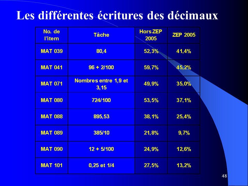 48 Les différentes écritures des décimaux