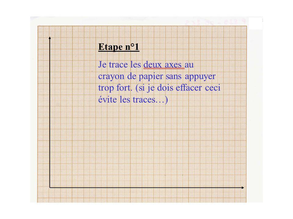 Etape n°4 Je réalise ce travail pour toutes les valeurs du tableau de mesure Je trace des petites croix pour indiquer la place de chaque point obtenu.