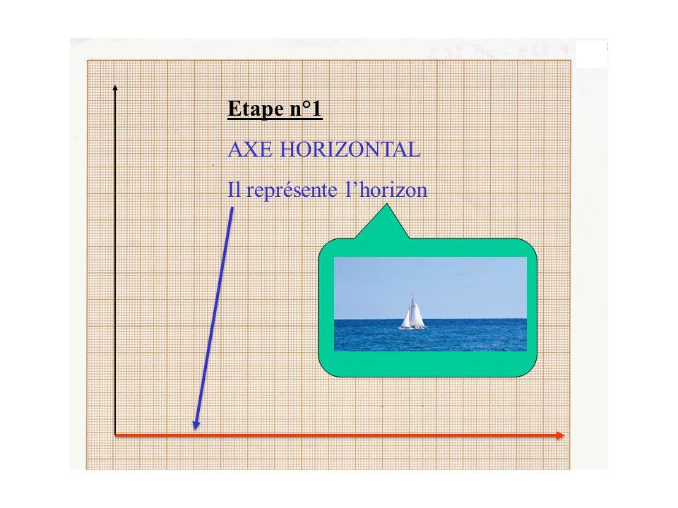 Etape n°1 AXE HORIZONTAL Il représente l'horizon