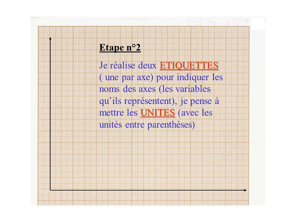 Etape n°2 ETIQUETTES UNITES Je réalise deux ETIQUETTES ( une par axe) pour indiquer les noms des axes (les variables qu'ils représentent), je pense à mettre les UNITES (avec les unités entre parenthèses)