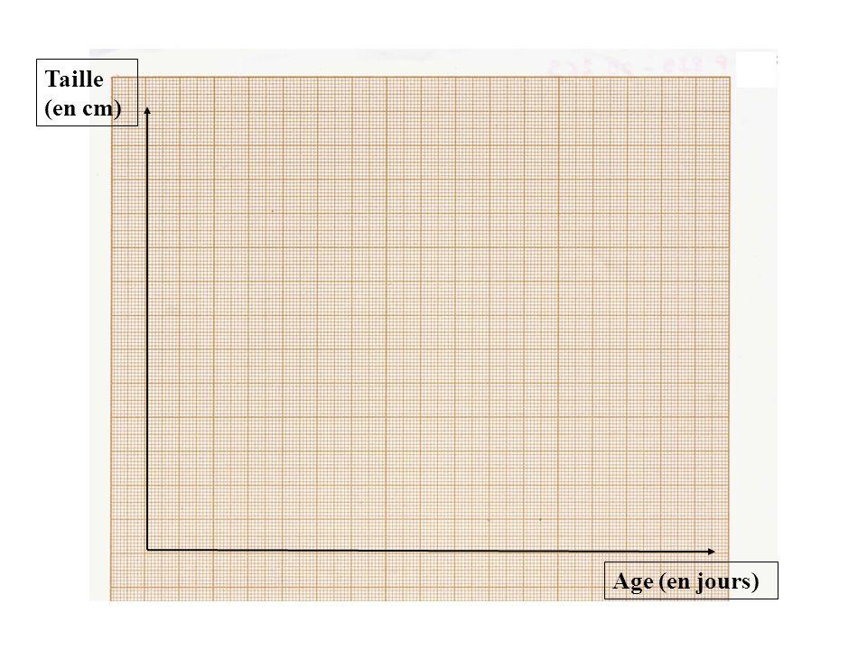 Taille (en cm) Age (en jours) Échelle 1 cm 1 jour 01346813 9 5 3,5 2 1 0,5 0 VOICI le résultat obtenu