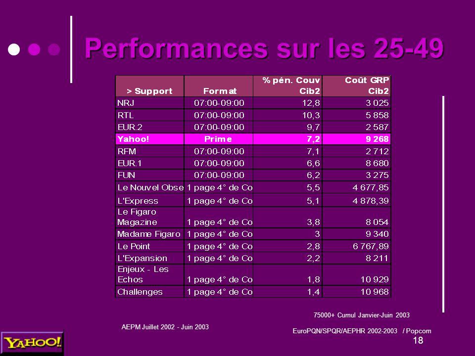 18 Performances sur les 25-49 75000+ Cumul Janvier-Juin 2003 EuroPQN/SPQR/AEPHR 2002-2003 / Popcorn AEPM Juillet 2002 - Juin 2003