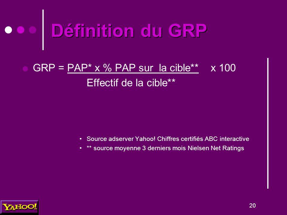 20 Définition du GRP  GRP = PAP* x % PAP sur la cible** x 100 Effectif de la cible** Source adserver Yahoo! Chiffres certifiés ABC interactive ** sou