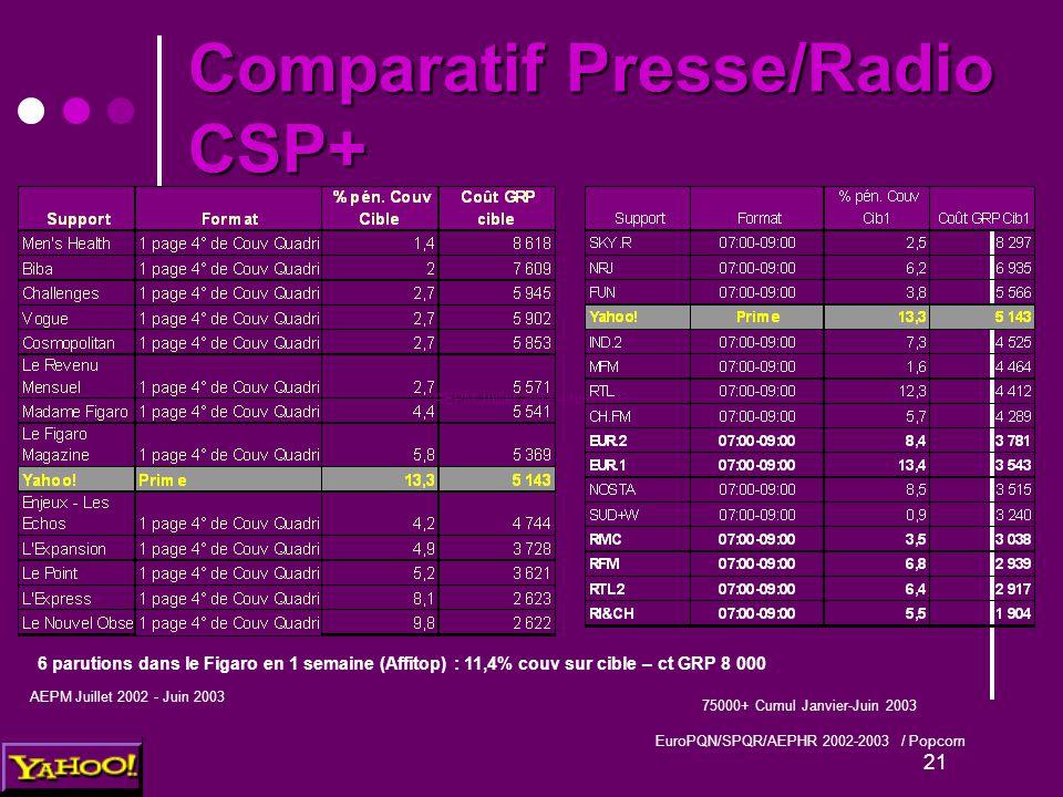 21 Comparatif Presse/Radio CSP+ AEPM Juillet 2002 - Juin 2003 75000+ Cumul Janvier-Juin 2003 EuroPQN/SPQR/AEPHR 2002-2003 / Popcorn 6 parutions dans l