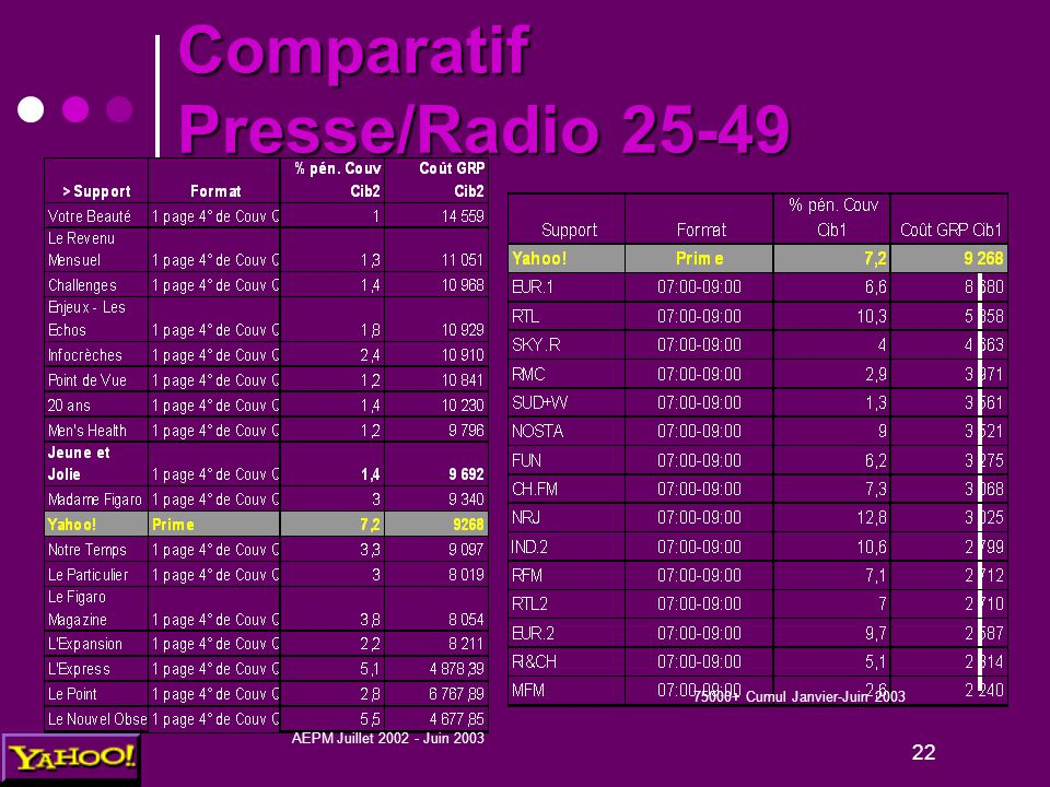 22 AEPM Juillet 2002 - Juin 2003 75000+ Cumul Janvier-Juin 2003 Comparatif Presse/Radio 25-49