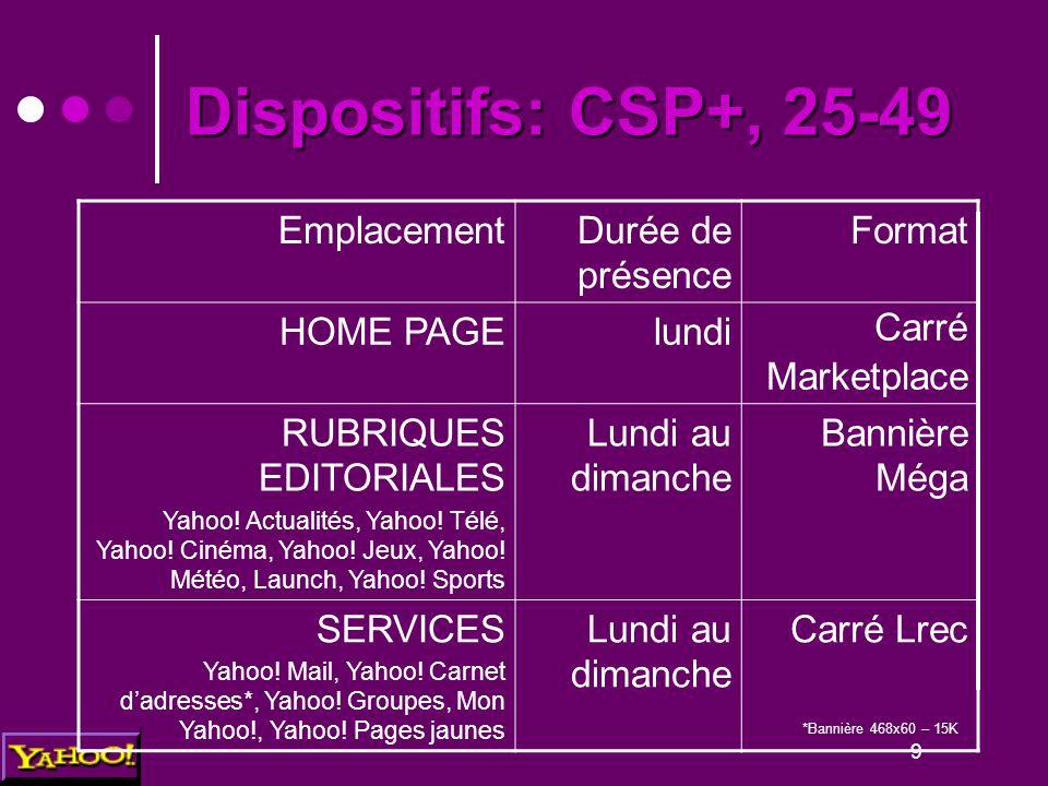 9 Dispositifs: CSP+, 25-49 EmplacementDurée de présence Format HOME PAGElundi Carré Marketplace RUBRIQUES EDITORIALES Yahoo! Actualités, Yahoo! Télé,