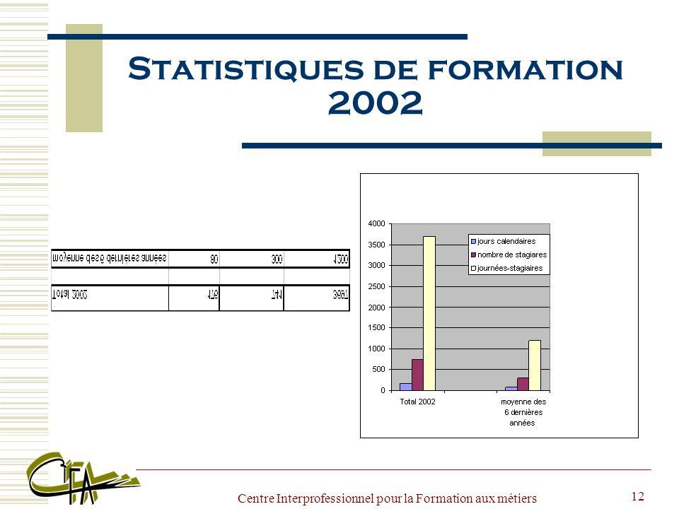 Centre Interprofessionnel pour la Formation aux métiers de l Agriculture 12 Statistiques de formation 2002