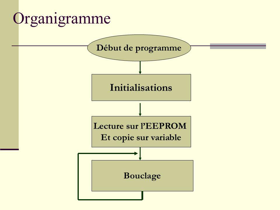 Organigramme Initialisations Lecture sur l'EEPROM Et copie sur variable Bouclage Début de programme