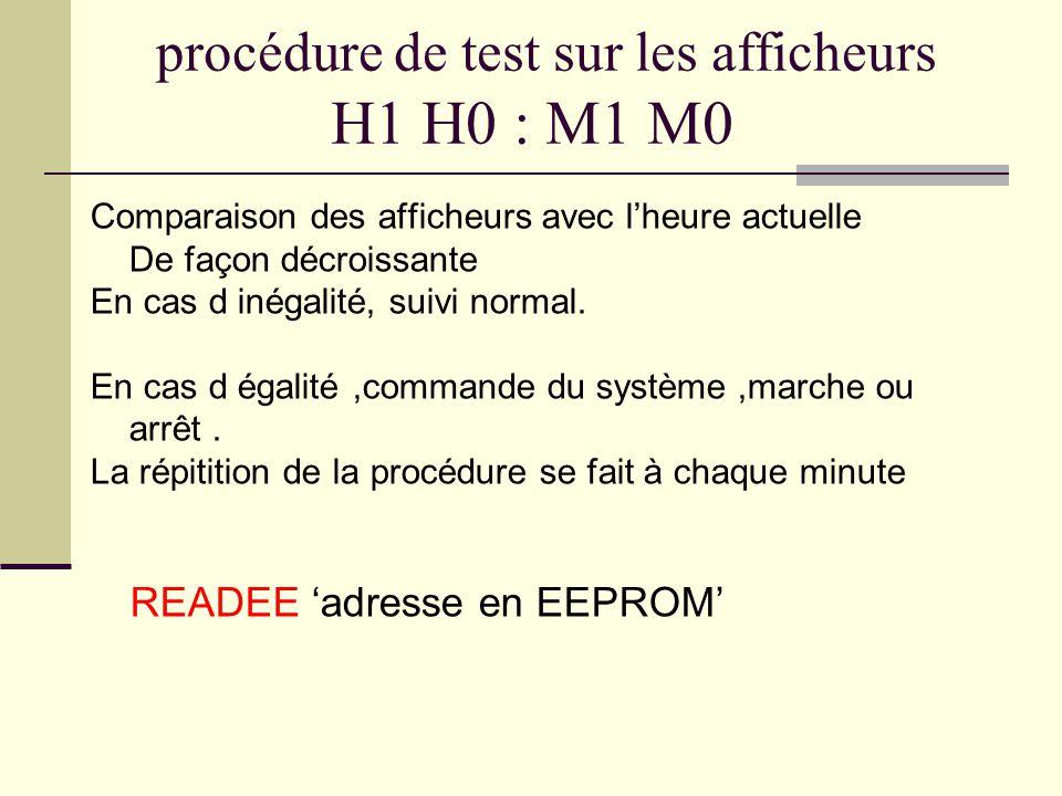 procédure de test sur les afficheurs H1 H0 : M1 M0 Comparaison des afficheurs avec l'heure actuelle De façon décroissante En cas d inégalité, suivi no