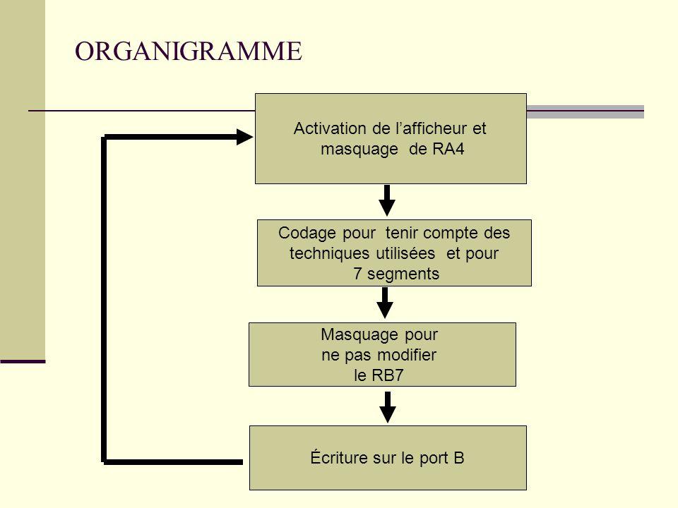 ORGANIGRAMME Activation de l'afficheur et masquage de RA4 Codage pour tenir compte des techniques utilisées et pour 7 segments Masquage pour ne pas mo
