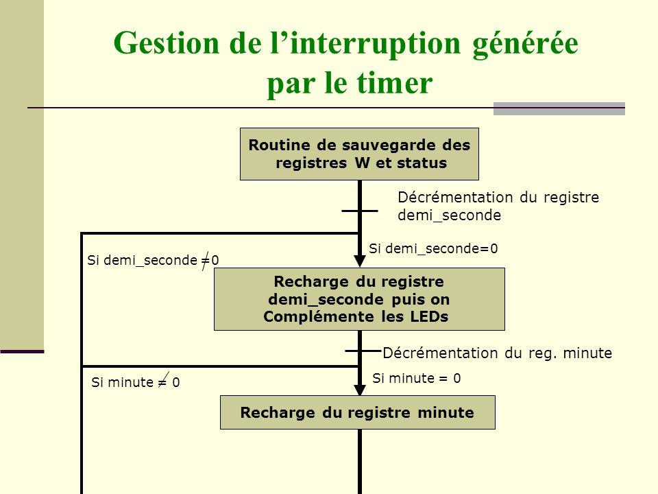 Routine de sauvegarde des registres W et status Recharge du registre demi_seconde puis on Complémente les LEDs Si demi_seconde=0 Si minute = 0 Décréme