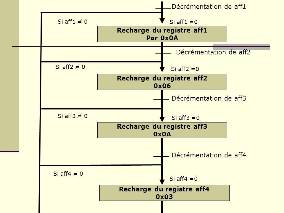Décrémentation de aff1 Recharge du registre aff1 Par 0x0A Si aff1 =0 Recharge du registre aff2 0x06 Si aff2 =0 Décrémentation de aff2 Si aff2 = 0 Rech
