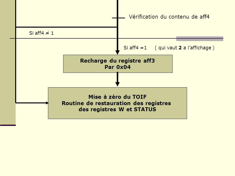 Vérification du contenu de aff4 Si aff4 = 1 Mise à zéro du TOIF Routine de restauration des registres des registres W et STATUS Recharge du registre a