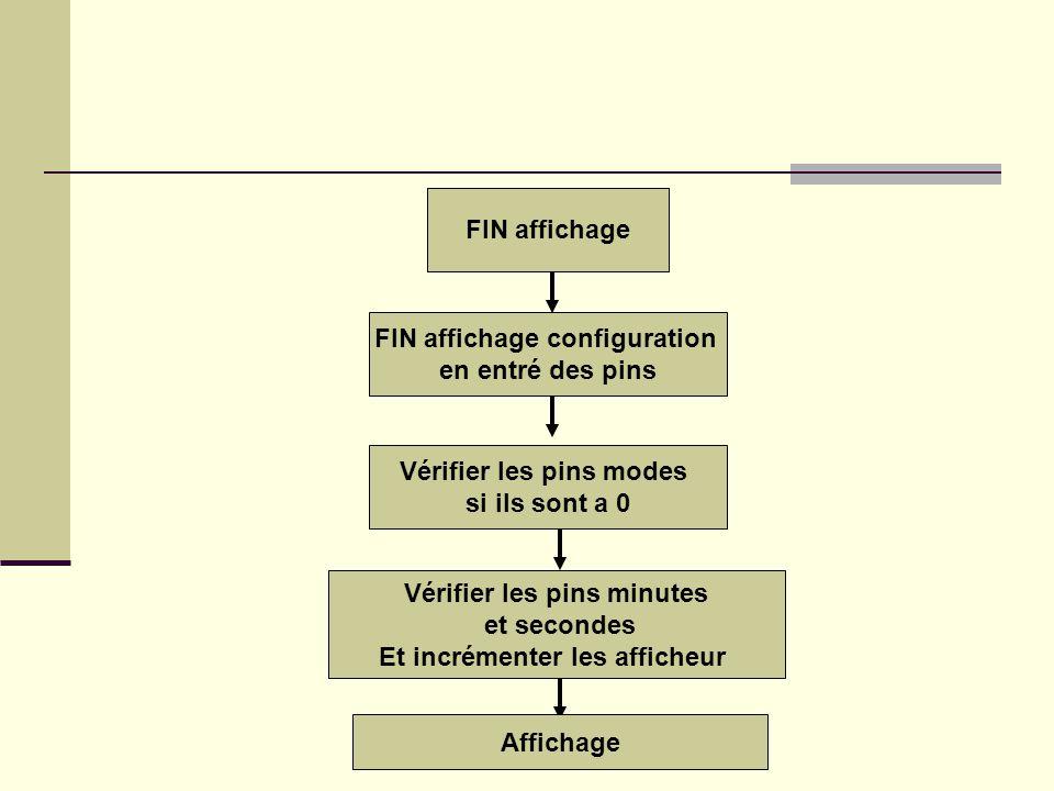 FIN affichage FIN affichage configuration en entré des pins Vérifier les pins modes si ils sont a 0 Vérifier les pins minutes et secondes Et incrément