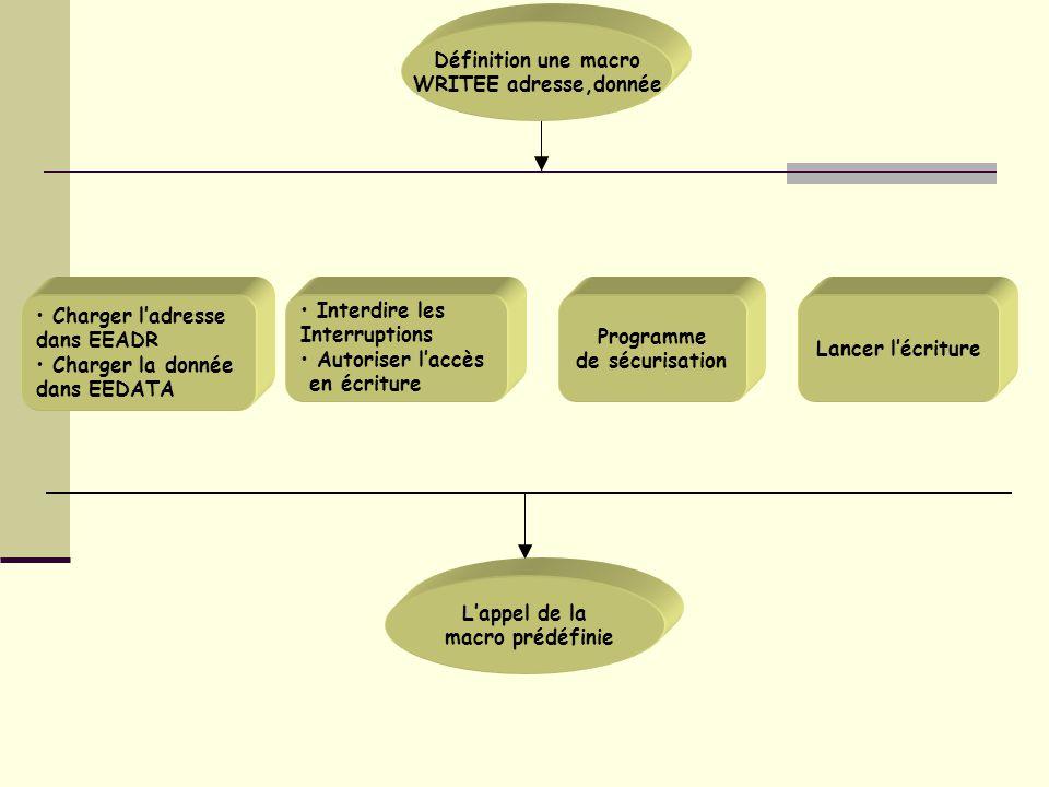Charger l'adresse dans EEADR Charger la donnée dans EEDATA Interdire les Interruptions Autoriser l'accès en écriture Programme de sécurisation Lancer