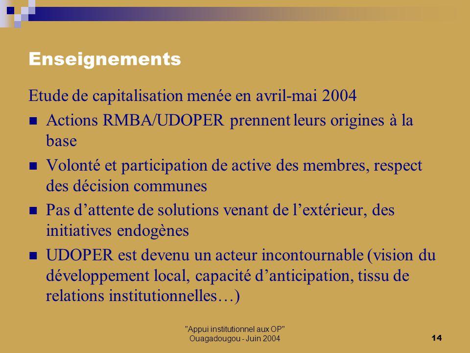 Appui institutionnel aux OP Ouagadougou - Juin 200414 Enseignements Etude de capitalisation menée en avril-mai 2004 Actions RMBA/UDOPER prennent leurs origines à la base Volonté et participation de active des membres, respect des décision communes Pas d'attente de solutions venant de l'extérieur, des initiatives endogènes UDOPER est devenu un acteur incontournable (vision du développement local, capacité d'anticipation, tissu de relations institutionnelles…)