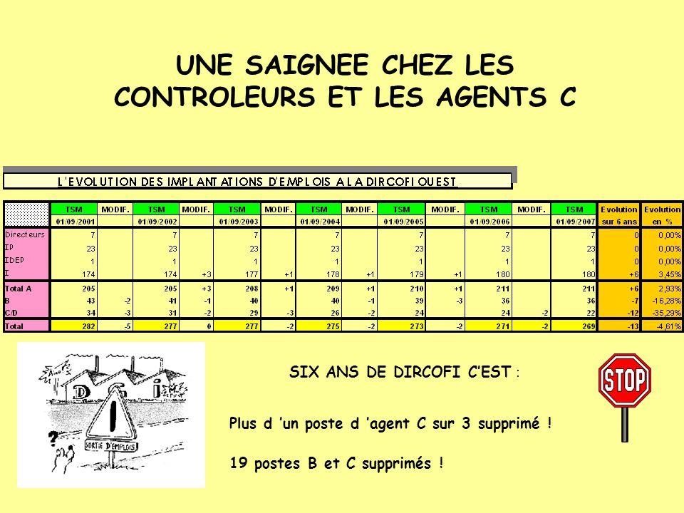 UNE SAIGNEE CHEZ LES CONTROLEURS ET LES AGENTS C 19 postes B et C supprimés ! SIX ANS DE DIRCOFI C'EST : Plus d 'un poste d 'agent C sur 3 supprimé !