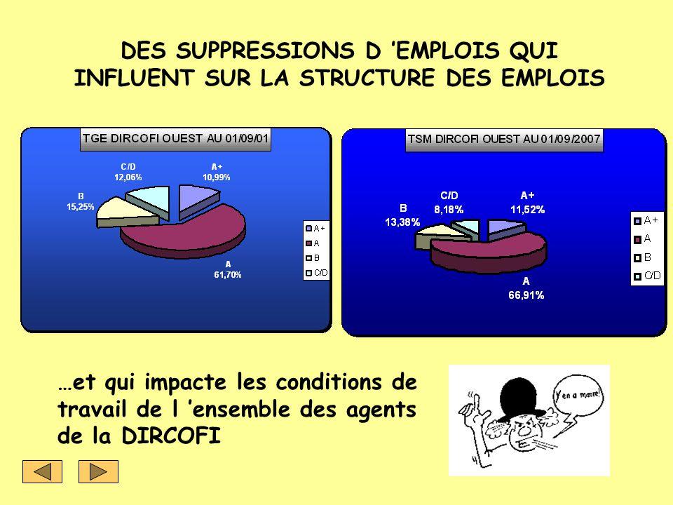 DES SUPPRESSIONS D 'EMPLOIS QUI INFLUENT SUR LA STRUCTURE DES EMPLOIS …et qui impacte les conditions de travail de l 'ensemble des agents de la DIRCOF