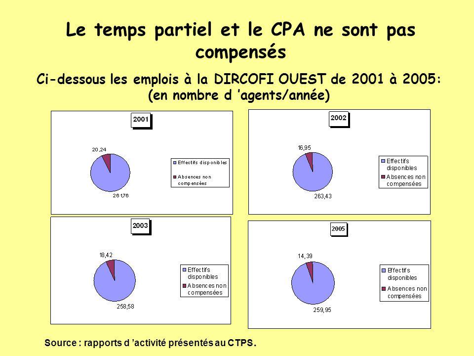 Ci-dessous les emplois à la DIRCOFI OUEST de 2001 à 2005: (en nombre d 'agents/année) Le temps partiel et le CPA ne sont pas compensés Source : rappor