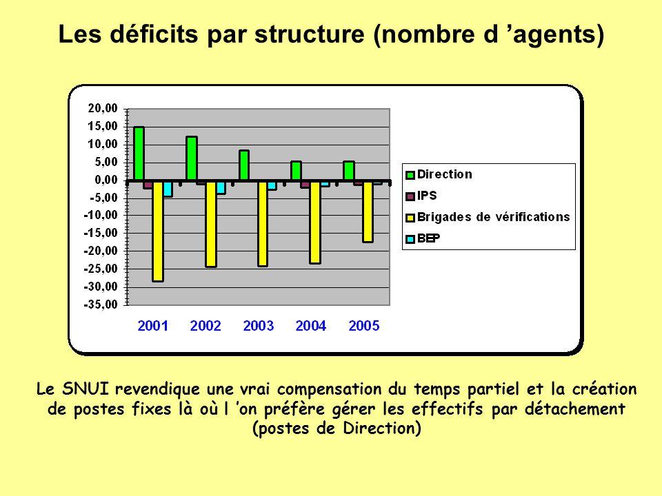 Les déficits par structure (nombre d 'agents) Le SNUI revendique une vrai compensation du temps partiel et la création de postes fixes là où l 'on pré