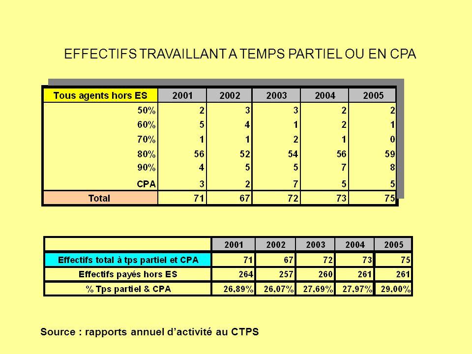EFFECTIFS TRAVAILLANT A TEMPS PARTIEL OU EN CPA Source : rapports annuel d'activité au CTPS